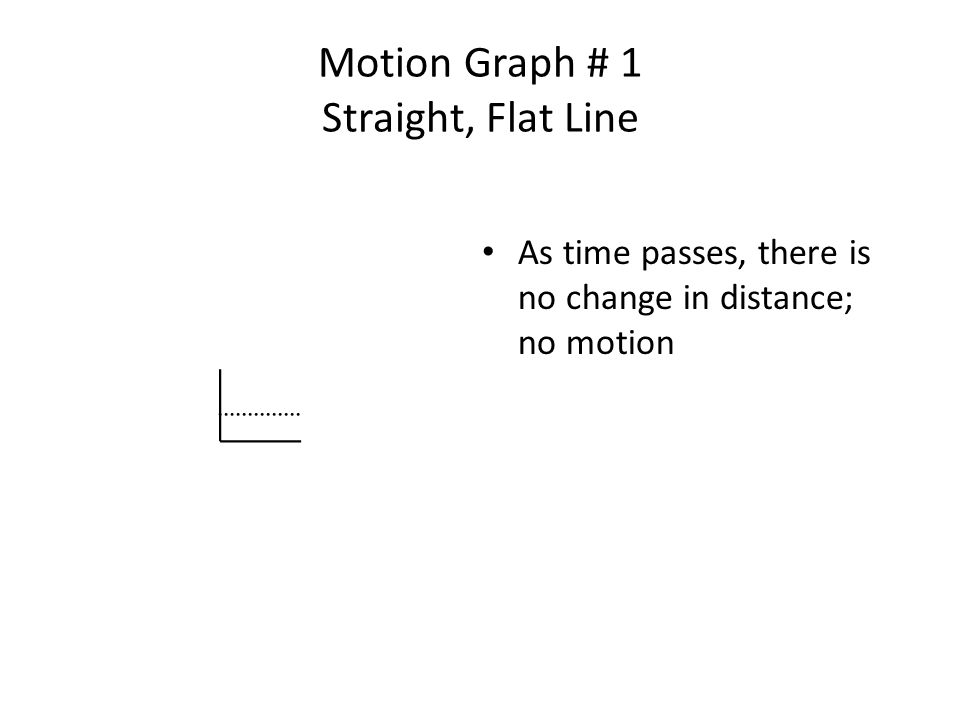 Motion Graph # 1 Straight, Flat Line As time passes, there is no change in distance; no motion