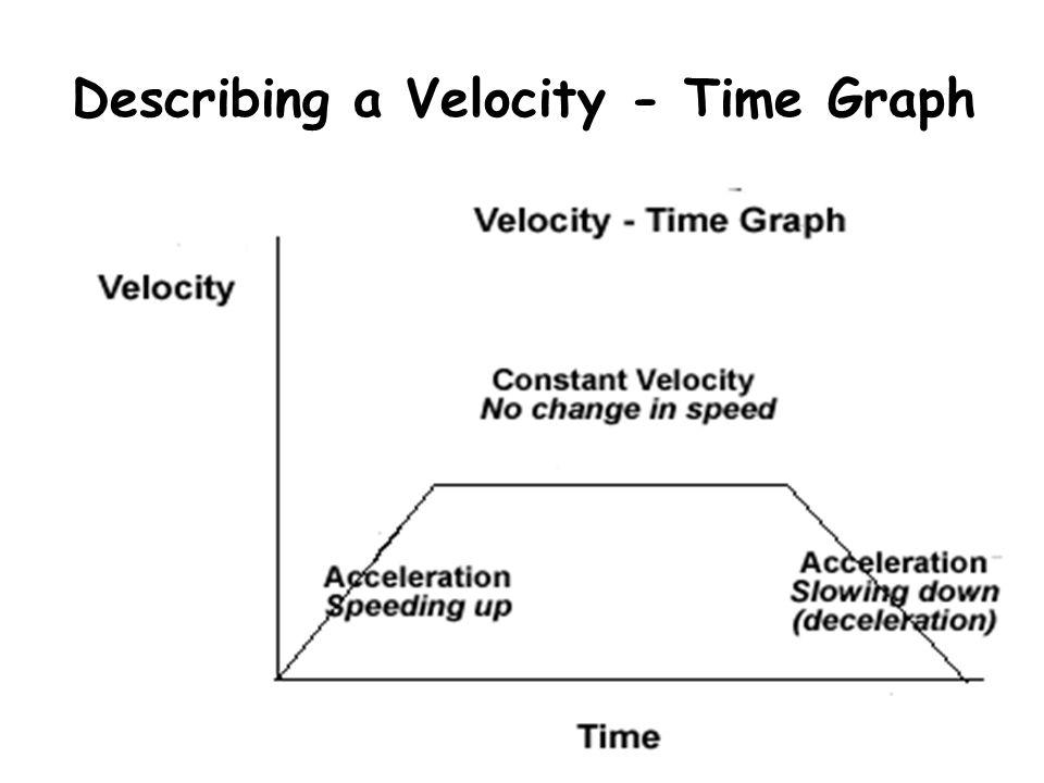 Describing a Velocity - Time Graph
