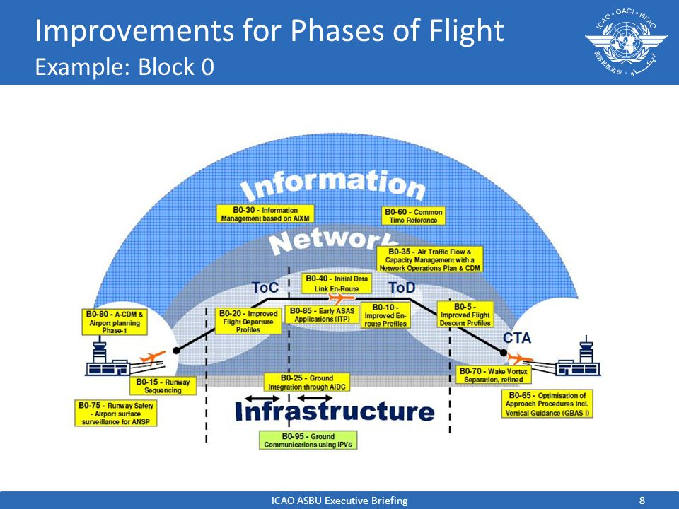 8 Improvements for Phases of Flight Example: Block 0 ICAO ASBU Executive Briefing