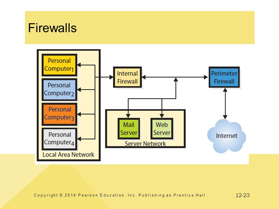 12-23 Firewalls Copyright © 2014 Pearson Education, Inc. Publishing as Prentice Hall