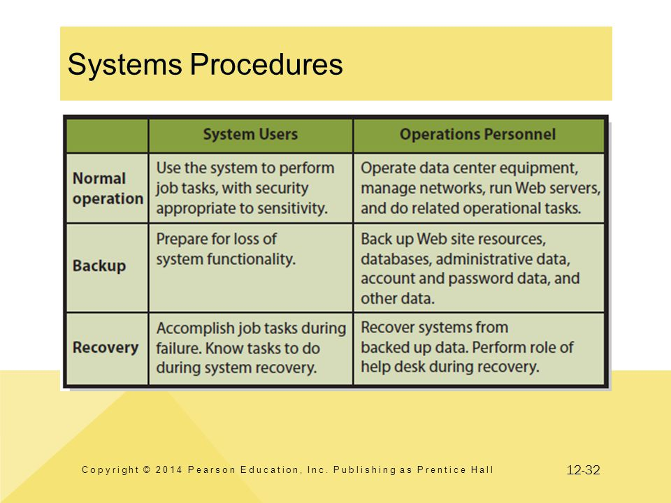 12-32 Systems Procedures Copyright © 2014 Pearson Education, Inc. Publishing as Prentice Hall