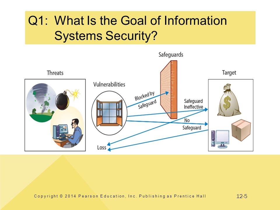 12-5 Q1:What Is the Goal of Information Systems Security? Copyright © 2014 Pearson Education, Inc. Publishing as Prentice Hall