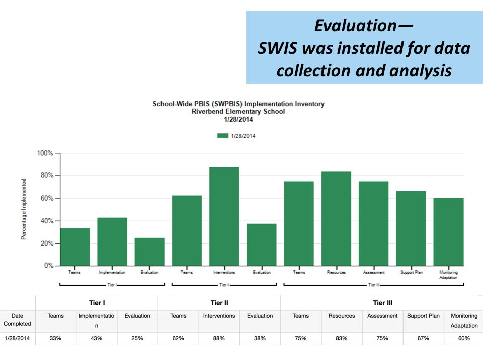 Evaluation— SWIS was installed for data collection and analysis