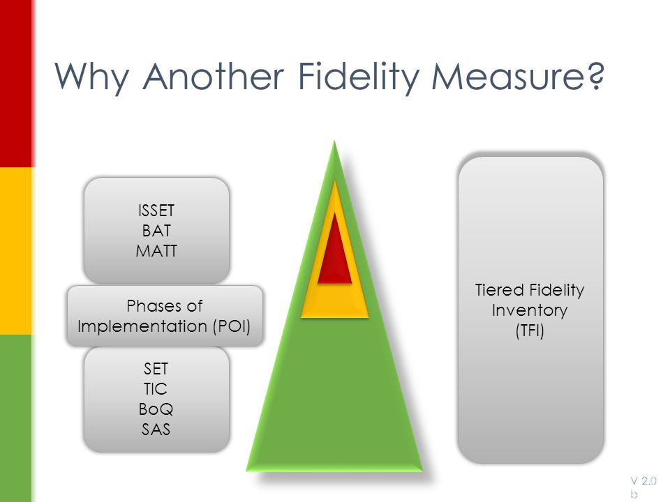 Why Another Fidelity Measure? SET TIC BoQ SAS ISSET BAT MATT Phases of Implementation (POI) Tiered Fidelity Inventory (TFI)