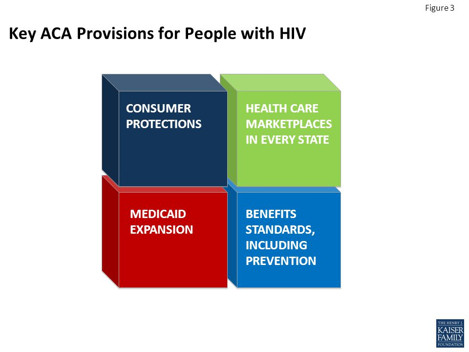 Figure 3 CONSUMER PROTECTIONS HEALTH CARE MARKETPLACES IN EVERY STATE BENEFITS STANDARDS, INCLUDING PREVENTION Key ACA Provisions for People with HIV MEDICAID EXPANSION