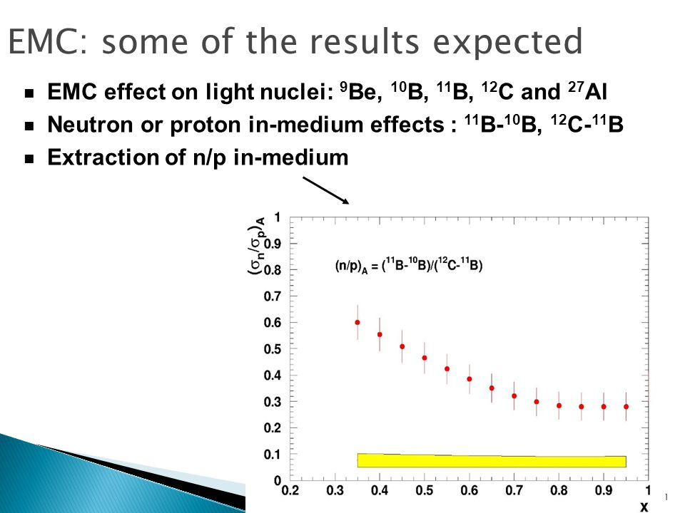 11 EMC effect on light nuclei: 9 Be, 10 B, 11 B, 12 C and 27 Al Neutron or proton in-medium effects : 11 B- 10 B, 12 C- 11 B Extraction of n/p in-medium EMC: some of the results expected