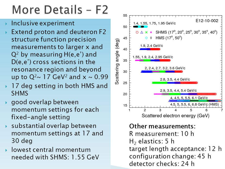  Inclusive experiment  Extend proton and deuteron F2 structure function precision measurements to larger x and Q 2 by measuring H(e,e') and D(e,e') cross sections in the resonance region and beyond up to Q 2 ~ 17 GeV 2 and x ~ 0.99  17 deg setting in both HMS and SHMS  good overlap between momentum settings for each fixed-angle setting  substantial overlap between momentum settings at 17 and 30 deg  lowest central momentum needed with SHMS: 1.55 GeV Other measurements: R measurement: 10 h H 2 elastics: 5 h target length acceptance: 12 h configuration change: 45 h detector checks: 24 h