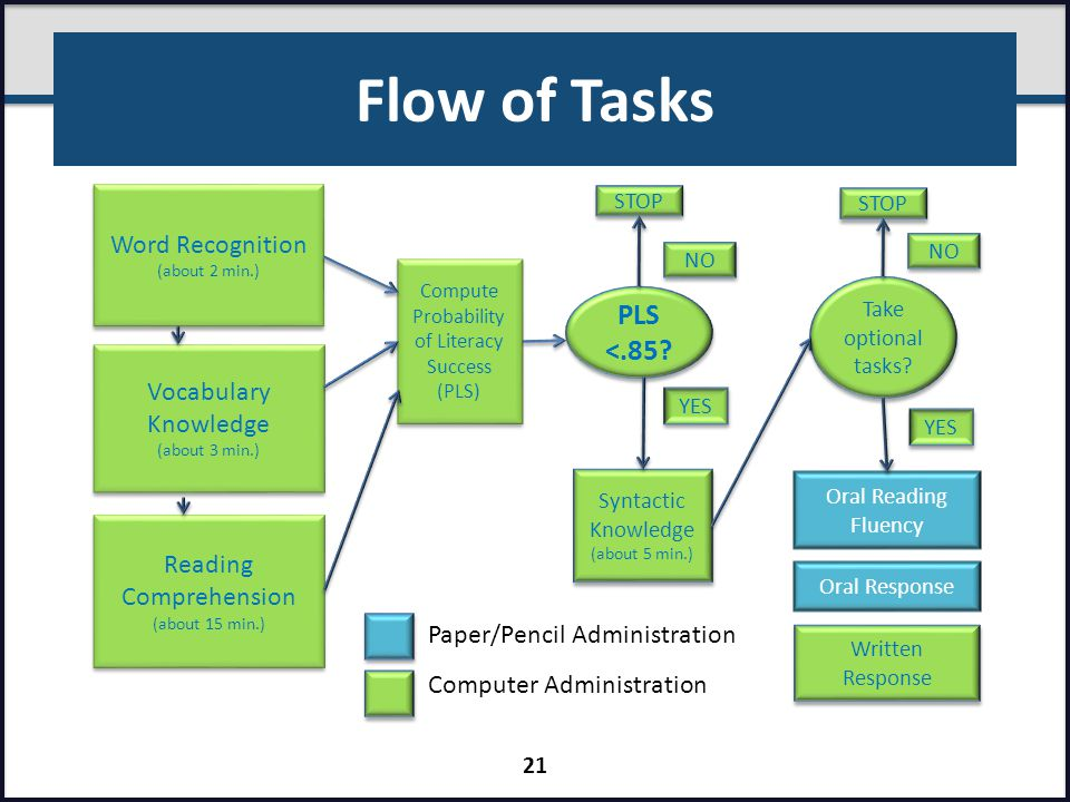 Flow of Tasks Word Recognition (about 2 min.) Word Recognition (about 2 min.) Vocabulary Knowledge (about 3 min.) Vocabulary Knowledge (about 3 min.)