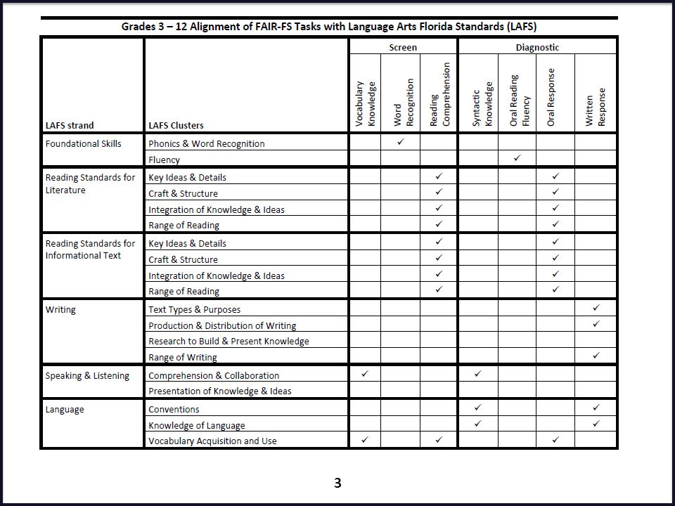 ORT: Oral Reading Fluency (ORF) Directly aligned to Reading Foundational Skills Standards Student reads passage aloud while the teacher: – Marks miscues and – Scores Oral Reading Fluency Rate (total words read correctly in 1 minute) Accuracy (WRC/total words read) Expression (rating on the NAEP rubric) Oral Reading Fluency 34