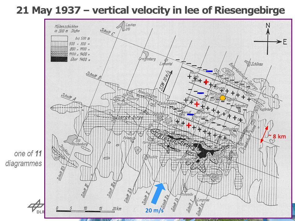 21 May 1937 – vertical velocity in lee of Riesengebirge 20 m/s + + + – – – ~ 8 km one of 11 diagrammes