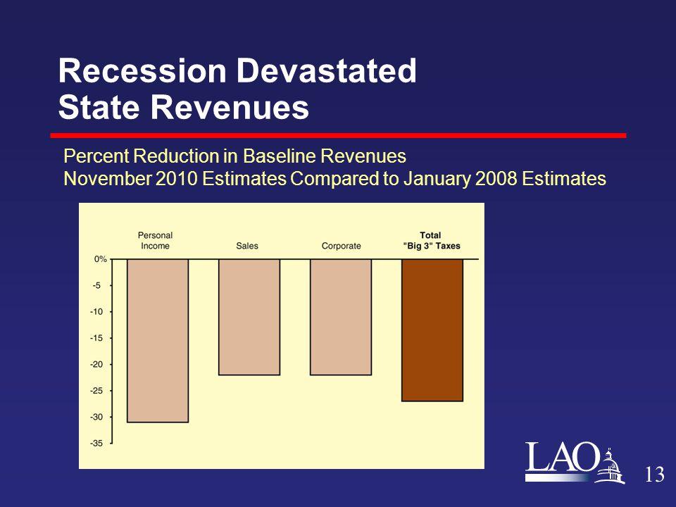 LAO Recession Devastated State Revenues Percent Reduction in Baseline Revenues November 2010 Estimates Compared to January 2008 Estimates 13
