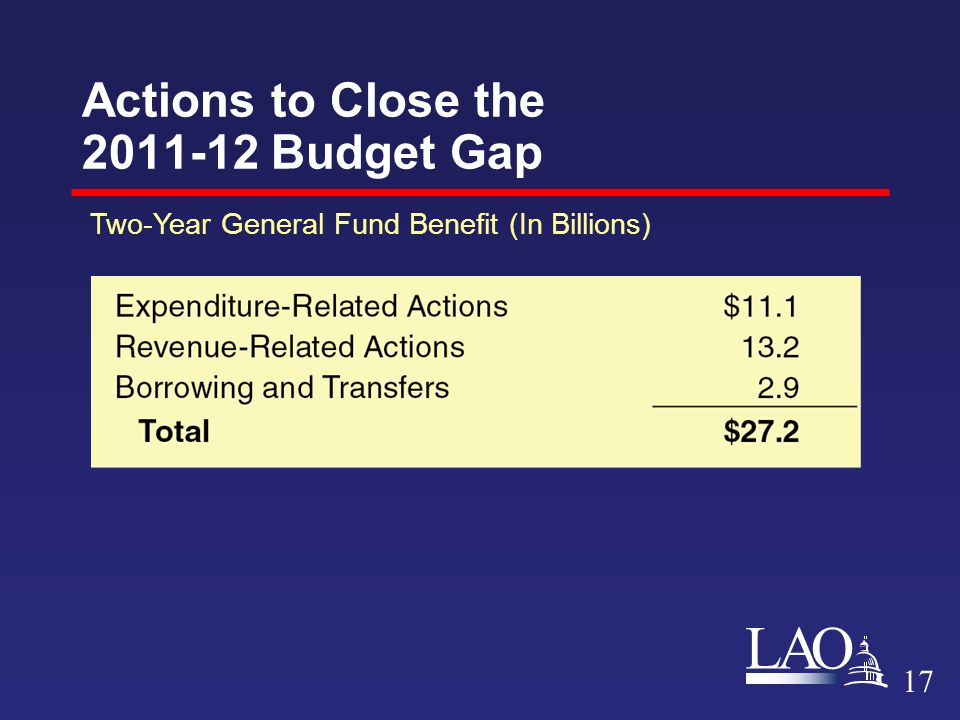 LAO Actions to Close the 2011-12 Budget Gap 17 Two-Year General Fund Benefit (In Billions)