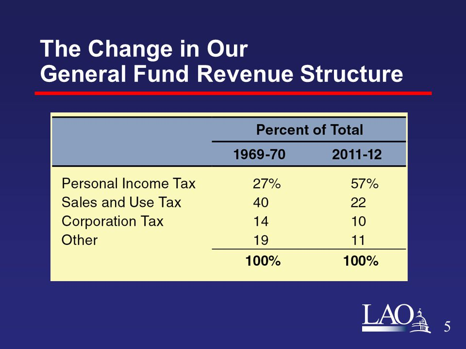 LAO The Change in Our General Fund Revenue Structure 5
