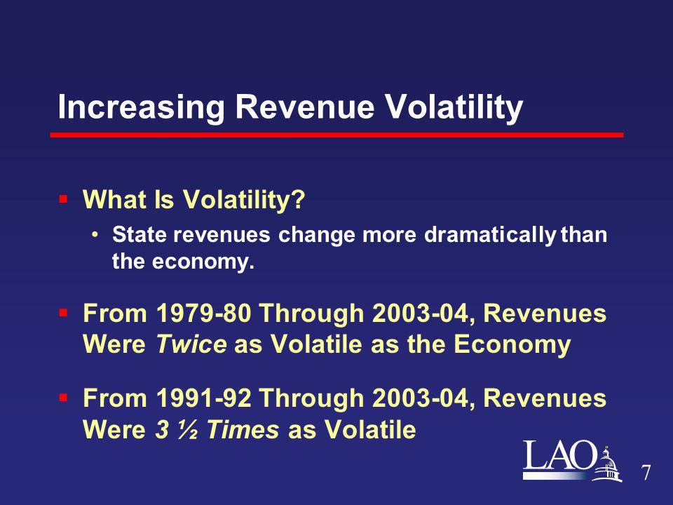 LAO Increasing Revenue Volatility  What Is Volatility.