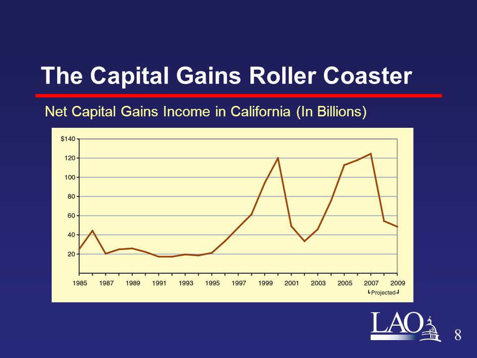 LAO The Capital Gains Roller Coaster 8 Net Capital Gains Income in California (In Billions)