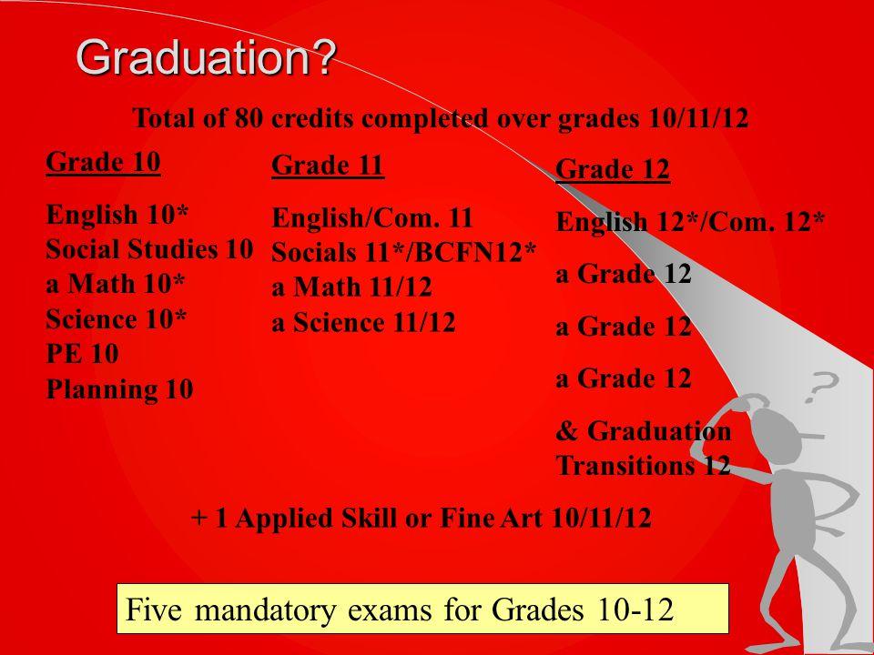 Graduation.Grade 11 English/Com.