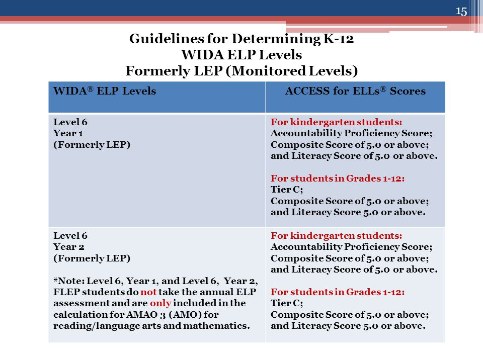 Guidelines for Determining K-12 WIDA ELP Levels Formerly LEP (Monitored Levels) WIDA ® ELP LevelsACCESS for ELLs ® Scores Level 6 Year 1 (Formerly LEP) For kindergarten students: Accountability Proficiency Score; Composite Score of 5.0 or above; and Literacy Score of 5.0 or above.