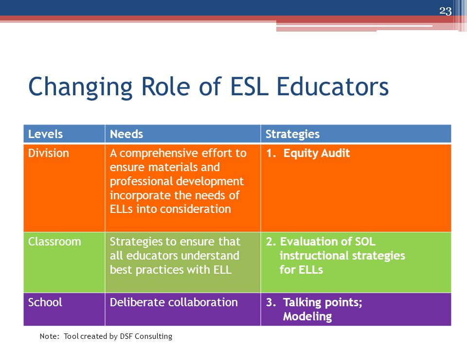 Changing Role of ESL Educators LevelsNeedsStrategies DivisionA comprehensive effort to ensure materials and professional development incorporate the needs of ELLs into consideration 1.