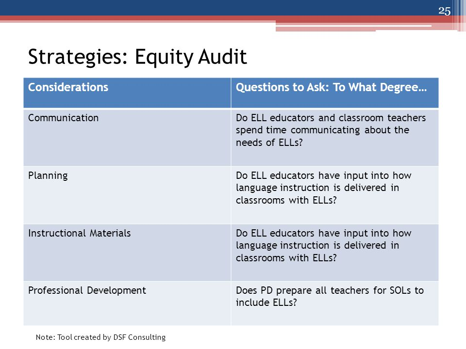 Strategies: Equity Audit ConsiderationsQuestions to Ask: To What Degree… CommunicationDo ELL educators and classroom teachers spend time communicating about the needs of ELLs.