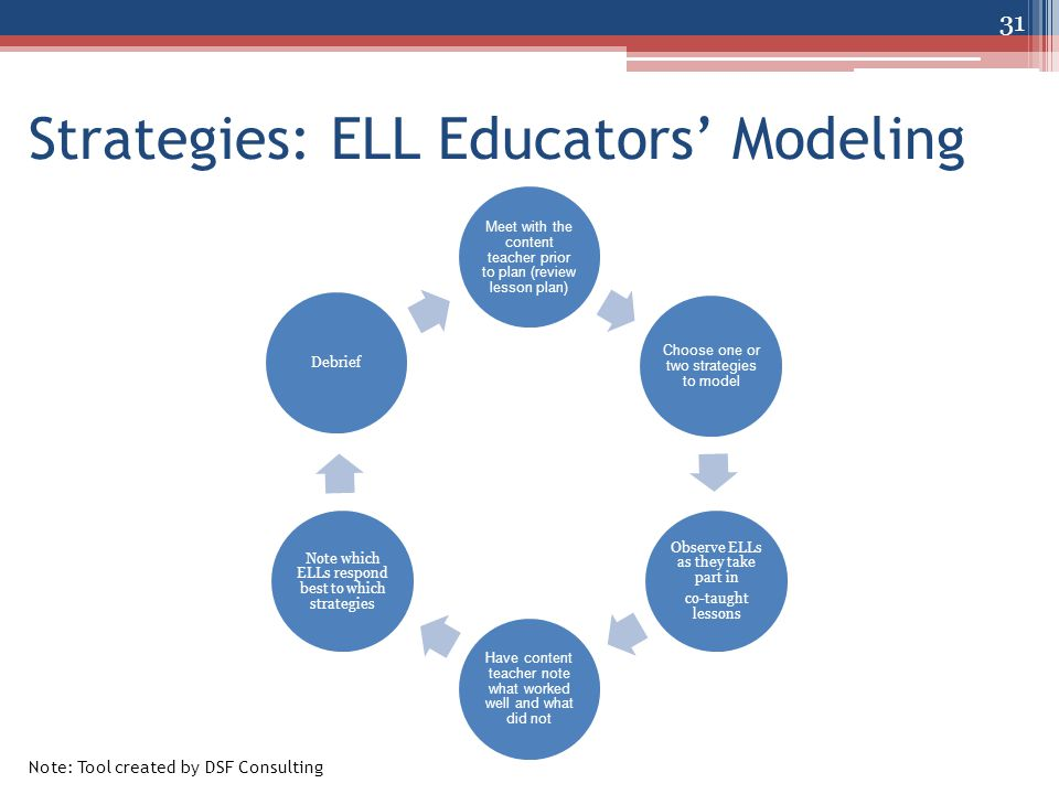 Strategies: ELL Educators' Modeling Meet with the content teacher prior to plan (review lesson plan) Choose one or two strategies to model Observe ELLs as they take part in co-taught lessons Have content teacher note what worked well and what did not Note which ELLs respond best to which strategies Debrief 31 Note: Tool created by DSF Consulting