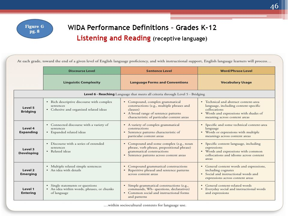 WIDA Performance Definitions – Grades K-12 Listening and Reading (receptive language) Figure G pg.