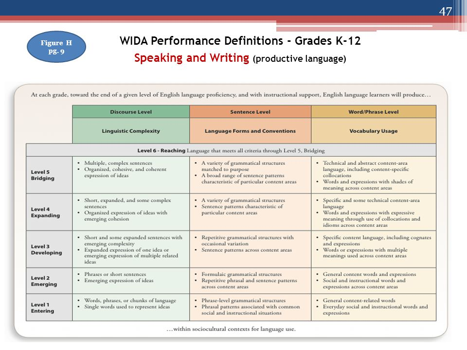 WIDA Performance Definitions - Grades K-12 Speaking and Writing (productive language) Figure H pg.