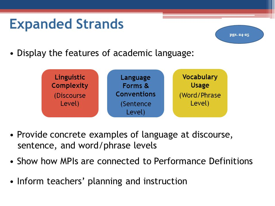 Expanded Strands Display the features of academic language: Provide concrete examples of language at discourse, sentence, and word/phrase levels Show how MPIs are connected to Performance Definitions Inform teachers' planning and instruction Linguistic Complexity (Discourse Level) Language Forms & Conventions (Sentence Level) Vocabulary Usage (Word/Phrase Level) pgs.