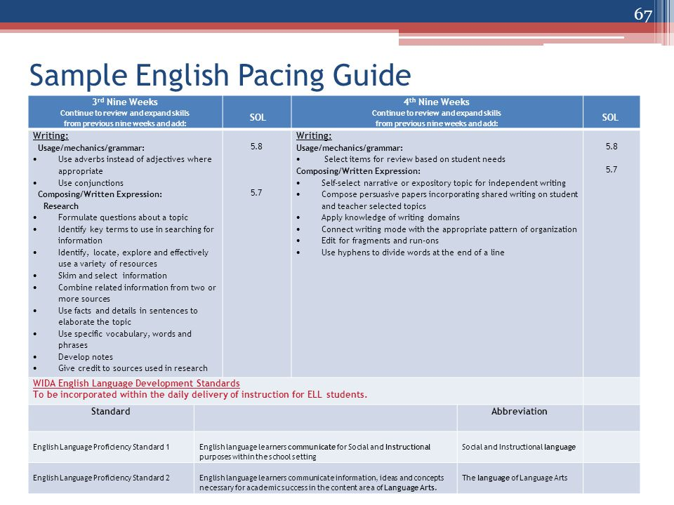 Sample English Pacing Guide 3 rd Nine Weeks Continue to review and expand skills from previous nine weeks and add: SOL 4 th Nine Weeks Continue to review and expand skills from previous nine weeks and add: SOL Writing: Usage/mechanics/grammar:  Use adverbs instead of adjectives where appropriate  Use conjunctions Composing/Written Expression: Research  Formulate questions about a topic  Identify key terms to use in searching for information  Identify, locate, explore and effectively use a variety of resources  Skim and select information  Combine related information from two or more sources  Use facts and details in sentences to elaborate the topic  Use specific vocabulary, words and phrases  Develop notes  Give credit to sources used in research 5.8 5.7 Writing: Usage/mechanics/grammar:  Select items for review based on student needs Composing/Written Expression:  Self-select narrative or expository topic for independent writing  Compose persuasive papers incorporating shared writing on student and teacher selected topics  Apply knowledge of writing domains  Connect writing mode with the appropriate pattern of organization  Edit for fragments and run-ons  Use hyphens to divide words at the end of a line 5.8 5.7 WIDA English Language Development Standards To be incorporated within the daily delivery of instruction for ELL students.