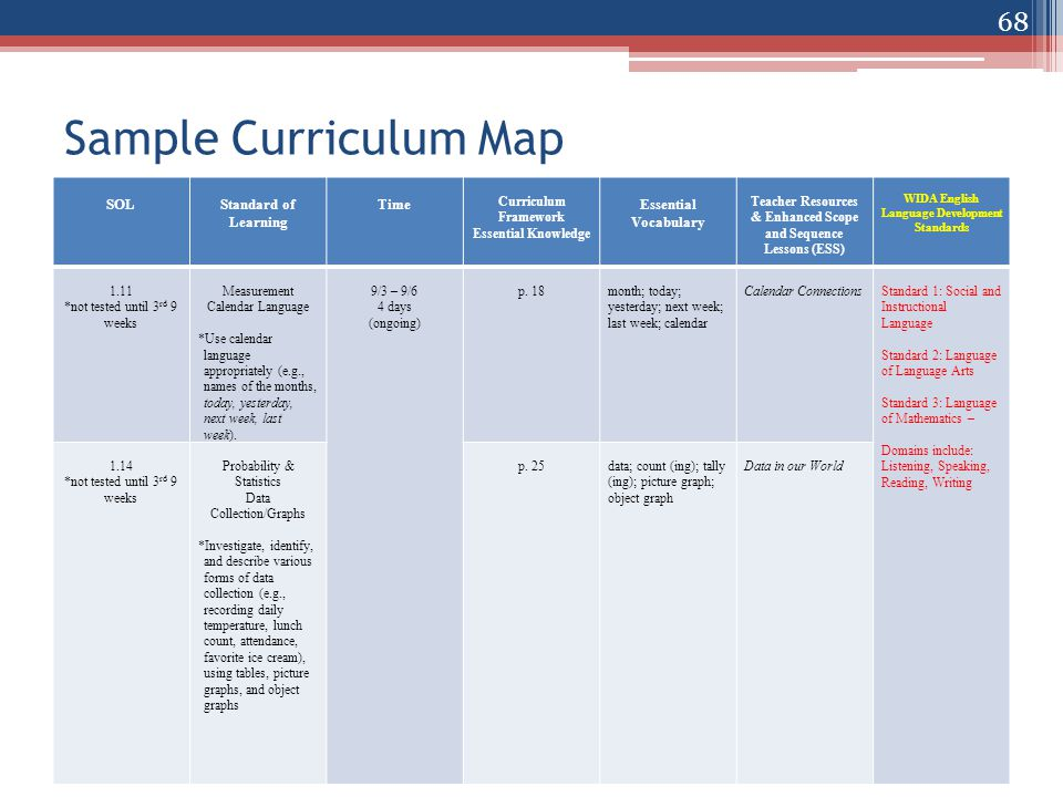 Sample Curriculum Map SOLStandard of Learning Time Curriculum Framework Essential Knowledge Essential Vocabulary Teacher Resources & Enhanced Scope and Sequence Lessons (ESS) WIDA English Language Development Standards 1.11 *not tested until 3 rd 9 weeks Measurement Calendar Language *Use calendar language appropriately (e.g., names of the months, today, yesterday, next week, last week).
