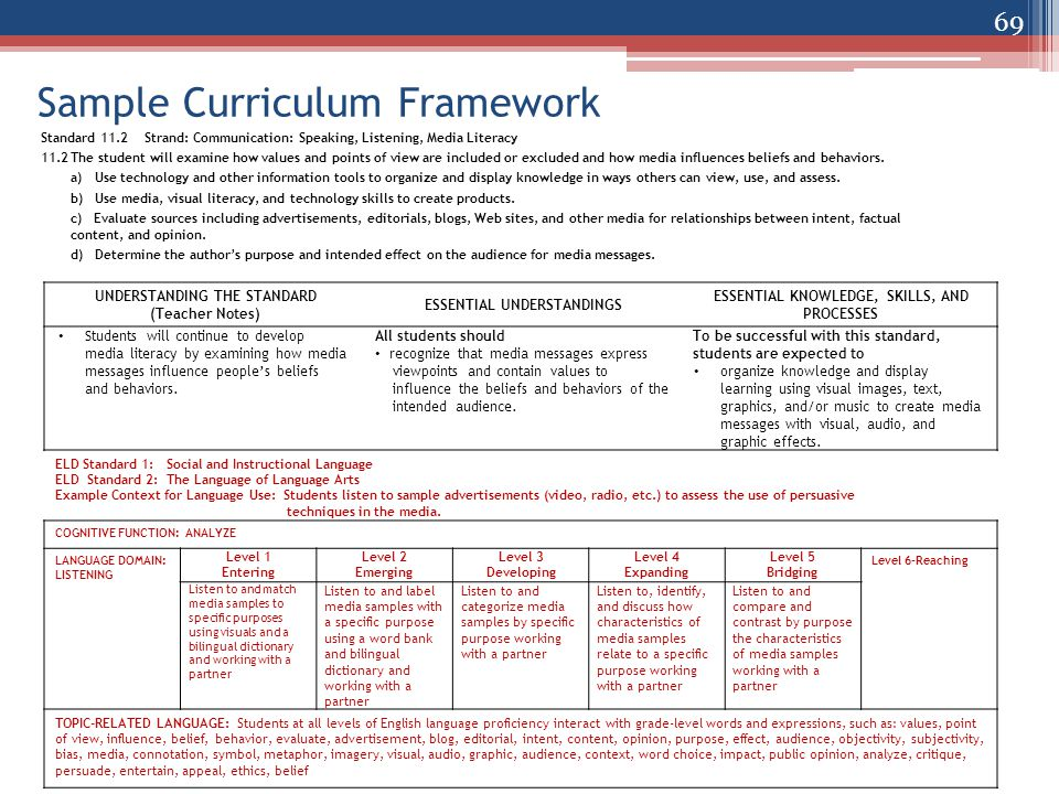 Sample Curriculum Framework Standard 11.2 Strand: Communication: Speaking, Listening, Media Literacy 11.2The student will examine how values and points of view are included or excluded and how media influences beliefs and behaviors.
