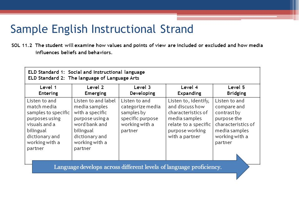 Sample English Instructional Strand SOL 11.2 The student will examine how values and points of view are included or excluded and how media influences beliefs and behaviors.