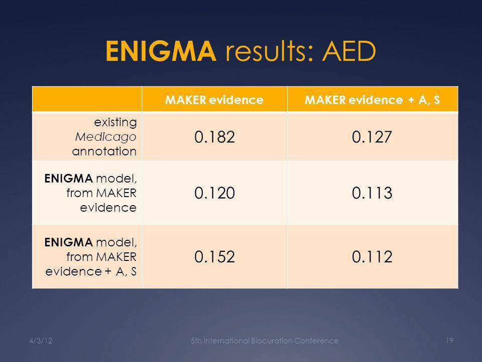 ENIGMA results: AED MAKER evidenceMAKER evidence + A, S existing Medicago annotation 0.1820.127 ENIGMA model, from MAKER evidence 0.1200.113 ENIGMA model, from MAKER evidence + A, S 0.1520.112 4/3/125th International Biocuration Conference19