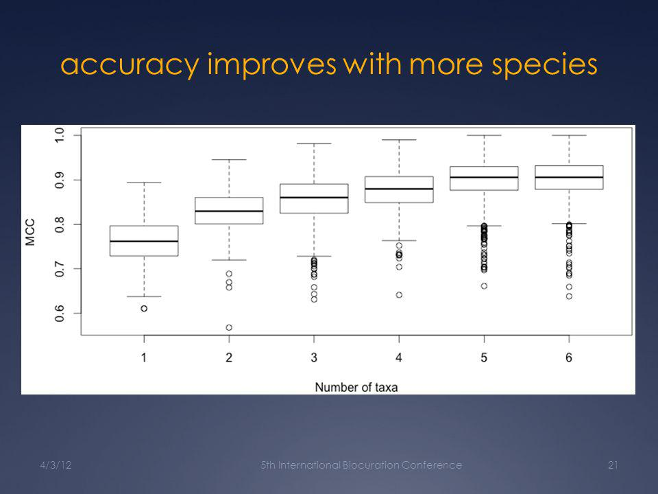 accuracy improves with more species 4/3/125th International Biocuration Conference21