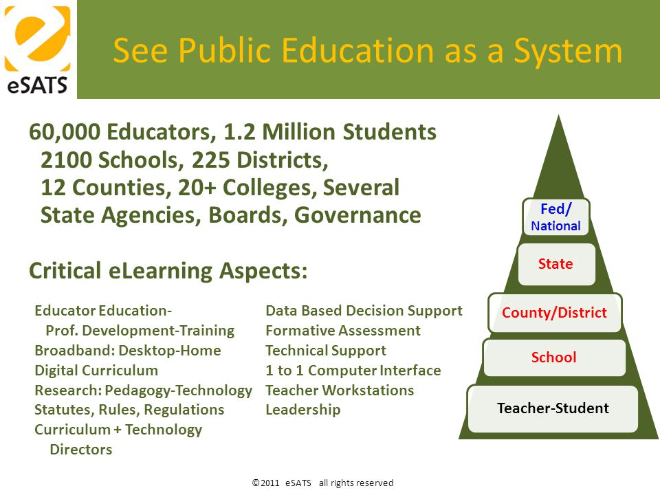 ©2011 eSATS all rights reserved See Public Education as a System 60,000 Educators, 1.2 Million Students 2100 Schools, 225 Districts, 12 Counties, 20+ Colleges, Several State Agencies, Boards, Governance Critical eLearning Aspects: Fed/ National State County/District School Teacher-Student Educator Education- Prof.