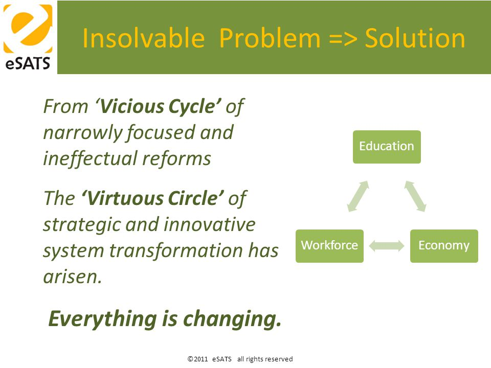 ©2011 eSATS all rights reserved Insolvable Problem => Solution From 'Vicious Cycle' of narrowly focused and ineffectual reforms The 'Virtuous Circle' of strategic and innovative system transformation has arisen.