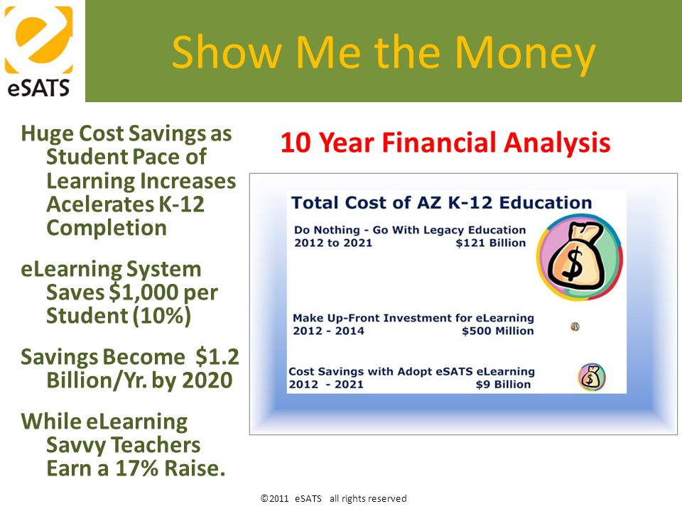 ©2011 eSATS all rights reserved Huge Cost Savings as Student Pace of Learning Increases Acelerates K-12 Completion eLearning System Saves $1,000 per Student (10%) Savings Become $1.2 Billion/Yr.