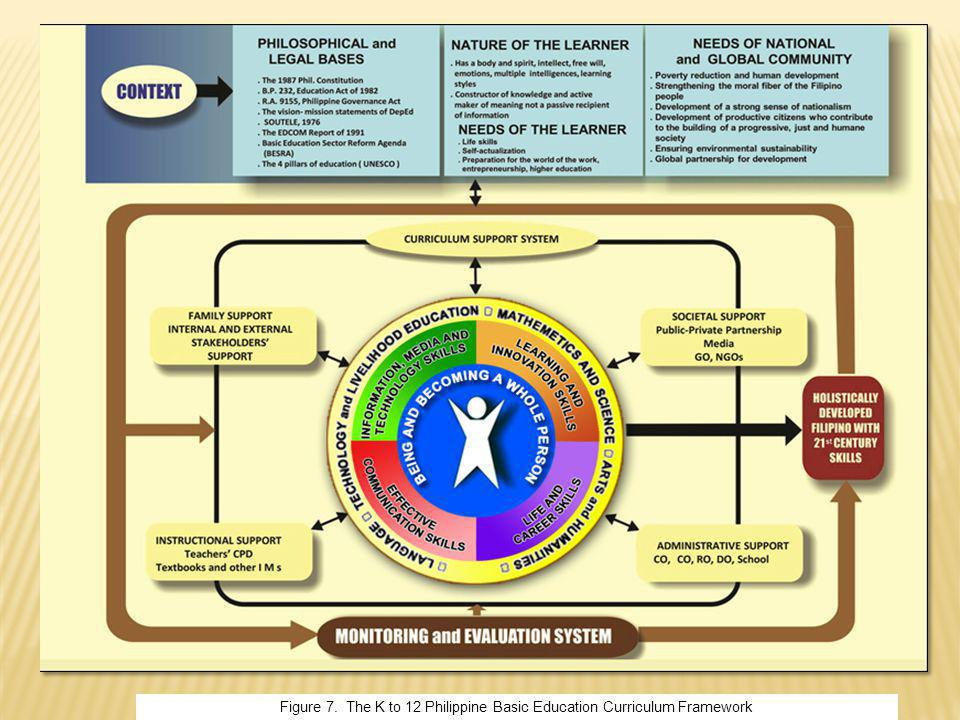 Content standards, performance standards, & competencies per domains of literacy