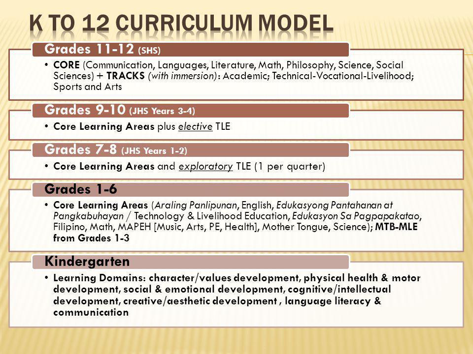 LEARNING AREASUBJECT GRADE 11GRADE 12 Total 1 st Sem2 nd Sem1 st Sem2 nd Sem CORE CURRICULUM Language English 54 108 Filipino 54 108 Literature 21 st Century Regional Phil.