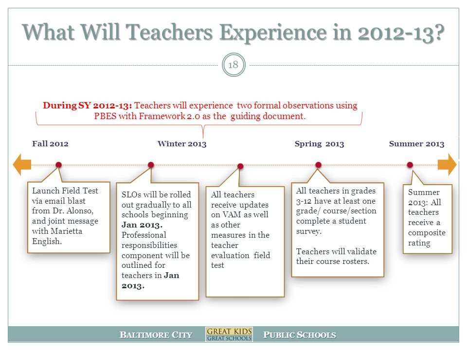 B ALTIMORE C ITY P UBLIC S CHOOLS Fall 2012Winter 2013 Spring 2013 Summer 2013 What Will Teachers Experience in 2012-13.