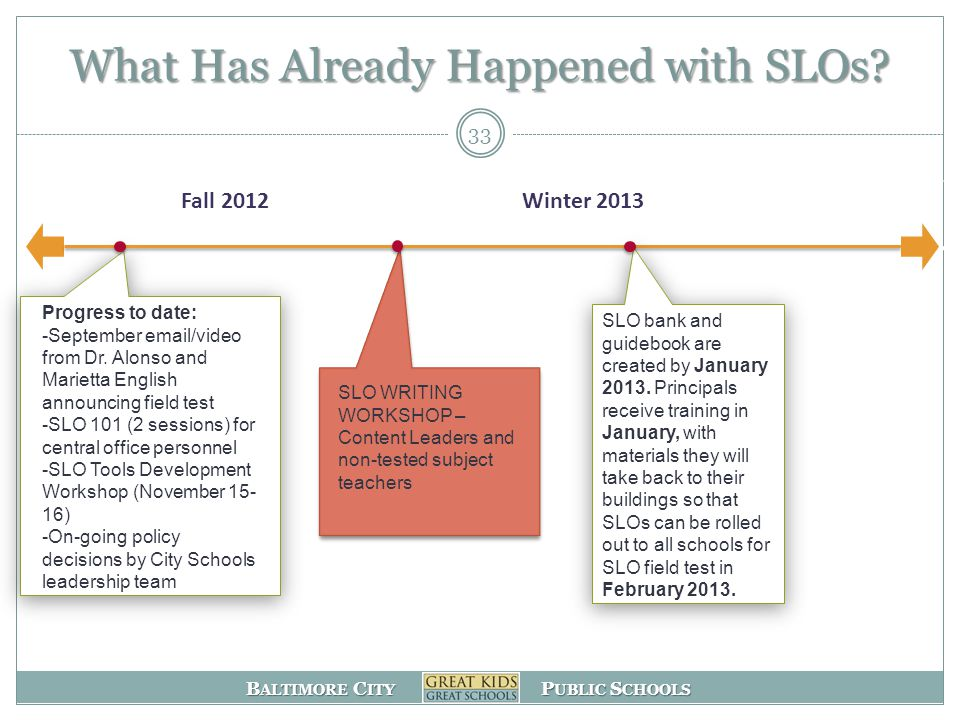 B ALTIMORE C ITY P UBLIC S CHOOLS Fall 2012Winter 2013 What Has Already Happened with SLOs.