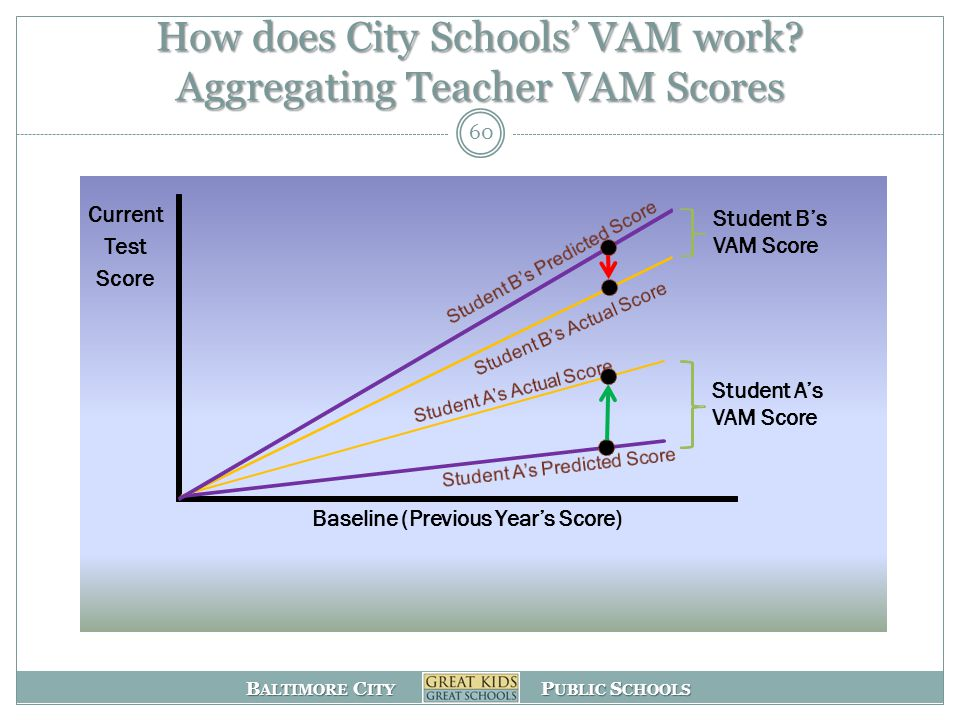 B ALTIMORE C ITY P UBLIC S CHOOLS How does City Schools' VAM work.