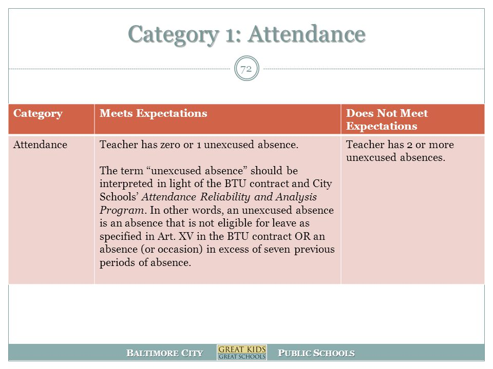 B ALTIMORE C ITY P UBLIC S CHOOLS Category 1: Attendance 72 CategoryMeets ExpectationsDoes Not Meet Expectations AttendanceTeacher has zero or 1 unexcused absence.