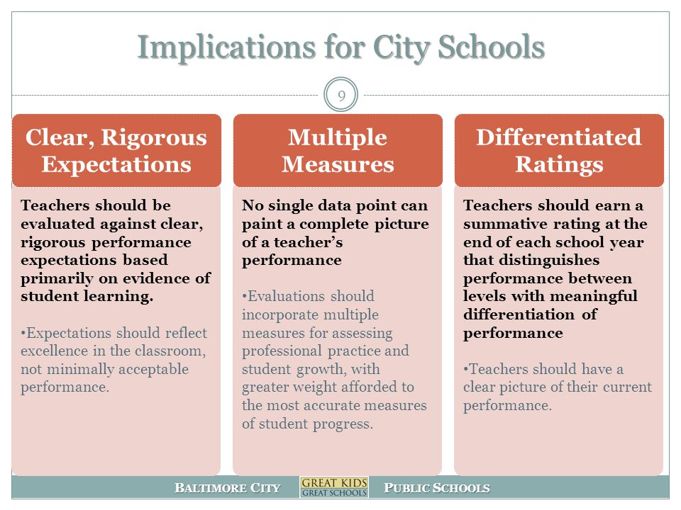 B ALTIMORE C ITY P UBLIC S CHOOLS Implications for City Schools 9 Teachers should be evaluated against clear, rigorous performance expectations based primarily on evidence of student learning.