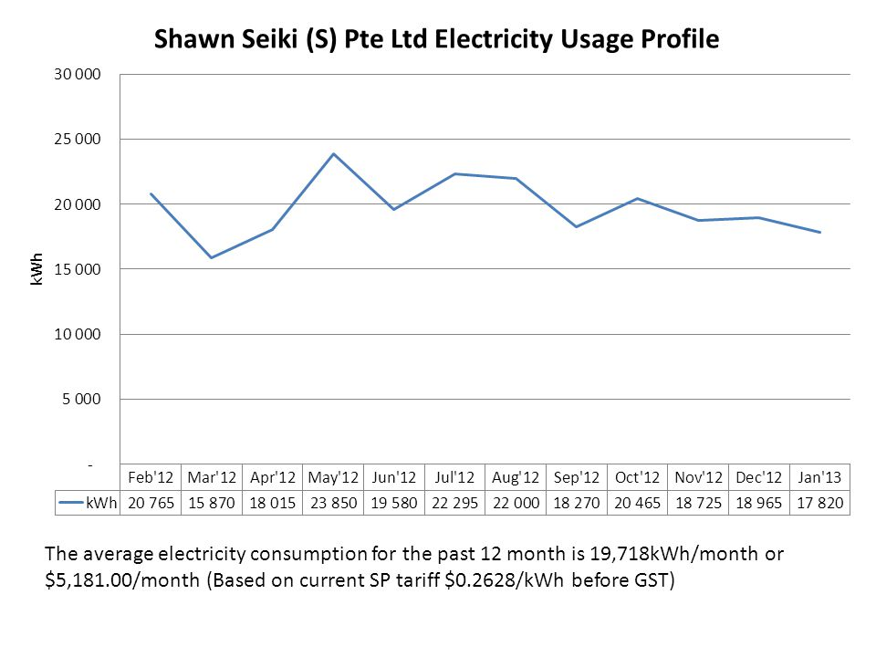Based on the above data collected from the demo, the average electricity energy savings potential is 24%