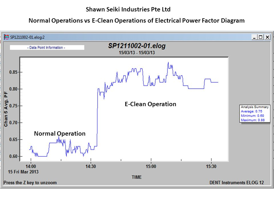 Normal Operation E-Clean Operation Shawn Seiki Industries Pte Ltd Normal Operations vs E-Clean Operations of Electrical Power Factor Diagram
