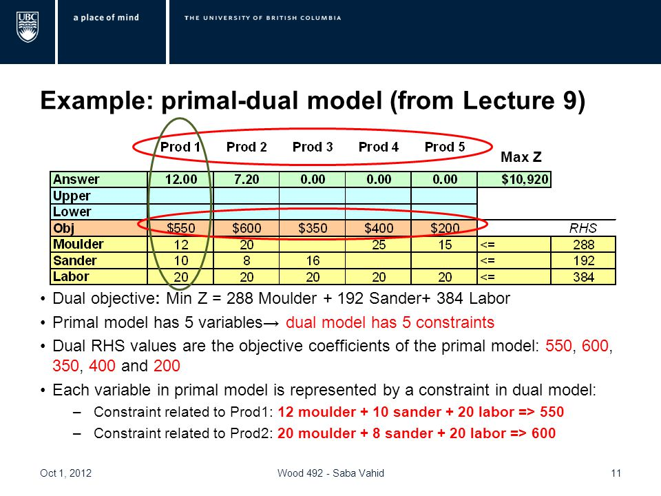 Example: primal-dual model (from Lecture 9) Dual objective: Min Z = 288 Moulder + 192 Sander+ 384 Labor Primal model has 5 variables→ dual model has 5 constraints Dual RHS values are the objective coefficients of the primal model: 550, 600, 350, 400 and 200 Each variable in primal model is represented by a constraint in dual model: –Constraint related to Prod1: 12 moulder + 10 sander + 20 labor => 550 –Constraint related to Prod2: 20 moulder + 8 sander + 20 labor => 600 Oct 1, 2012Wood 492 - Saba Vahid11 Max Z