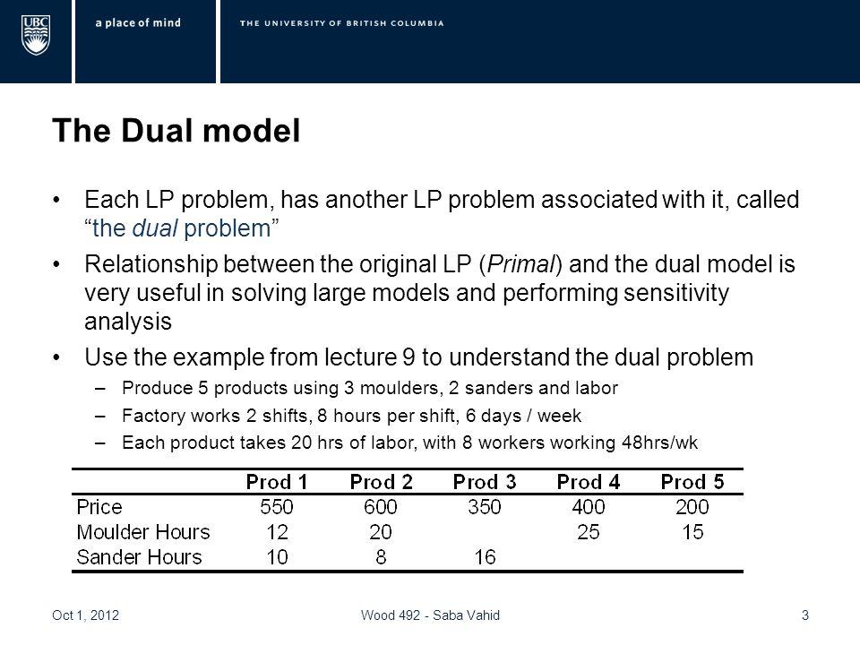 Next Class Economic interpretations of duality 14Wood 492 - Saba VahidOct 1, 2012