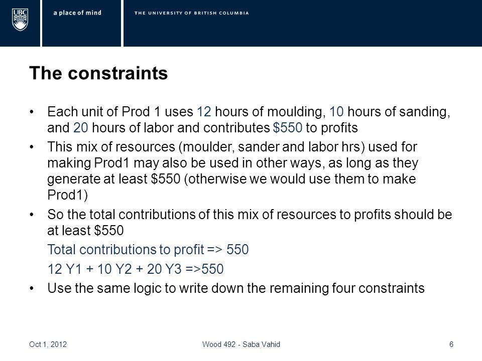 The dual problem Y1, Y2, and Y3 : contribution of each resource to profits Min Z = 288 Y1+ 192 Y2+ 384 Y3 S.t.