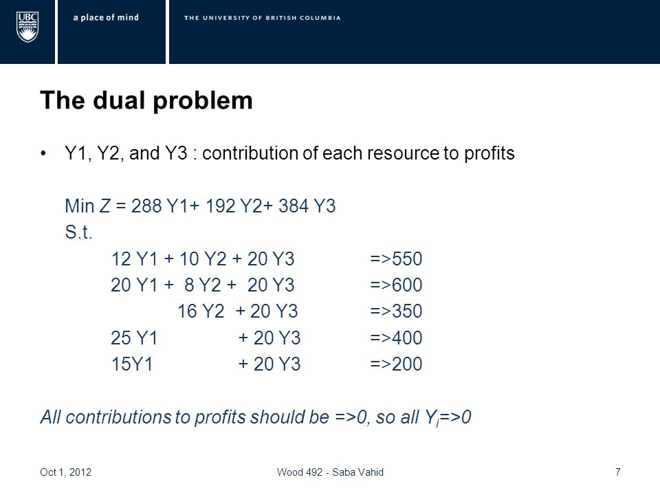 Solution to the dual model Oct 1, 2012Wood 492 - Saba Vahid8 Y1Y2Y3 1.The final contribution to profits for this mix of resources is the same as the price of Prod1 and Prod2, so the resource are allocated to producing Prod1 and Prod2 2.The final contribution of this mix of resources is higher than the prices of the products, so they are already being used in a more profitable way and should not be assigned to produce Prod3, Prod4, and Prod5.