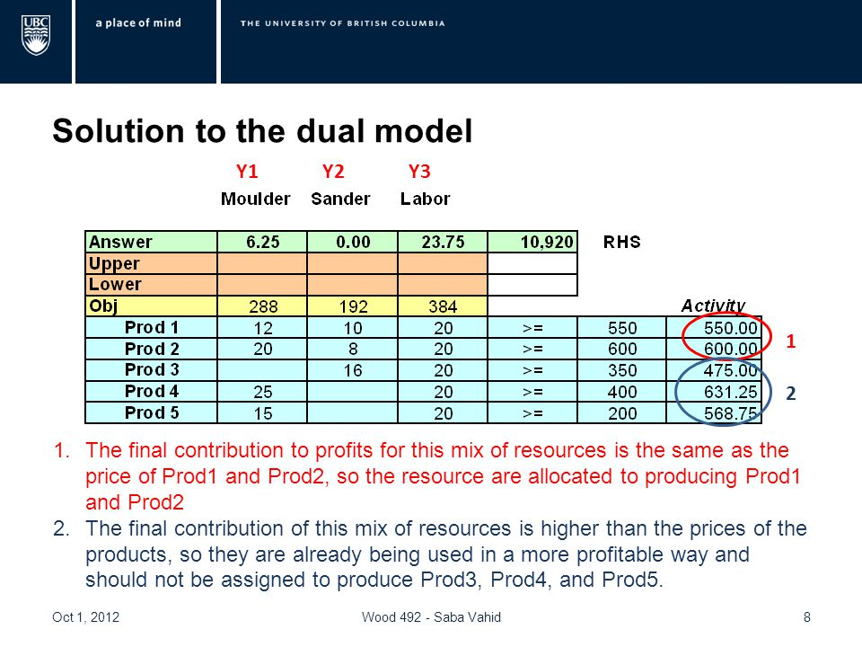 Solution to the dual model Oct 1, 2012Wood 492 - Saba Vahid8 Y1Y2Y3 1.The final contribution to profits for this mix of resources is the same as the p